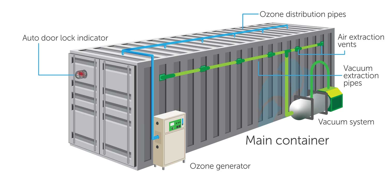 Nebula Ozone Dry Ozone Disinfection